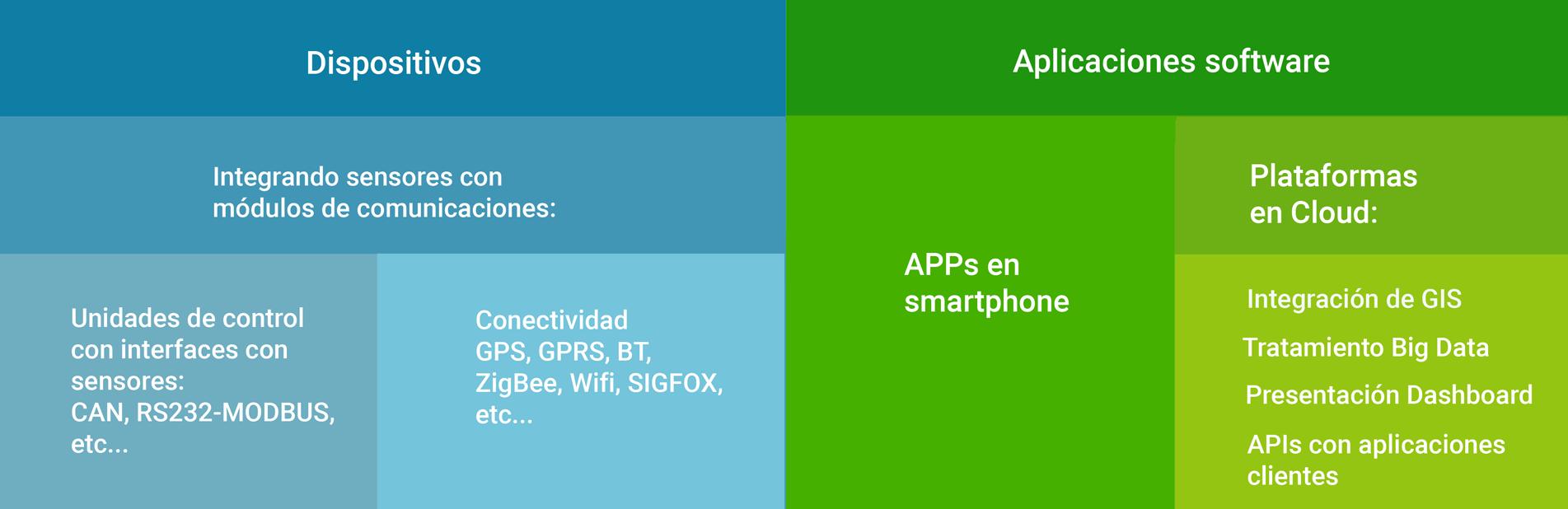 Dispositivos gps, gprs, cloud. Apps y big data Tecnología de Globtipper-Siemens